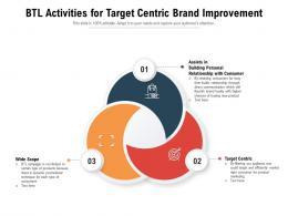 BTL Activities For Target Centric Brand Improvement