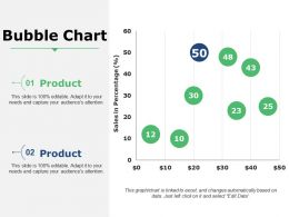 Bubble Chart Powerpoint Slide Presentation Examples