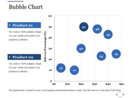 Bubble Chart Ppt File Slides