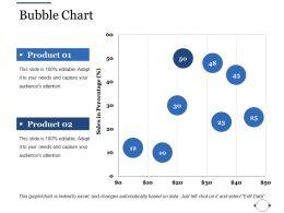 Bubble Chart Ppt File Slides
