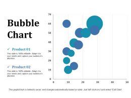 Bubble Chart Ppt Inspiration Topics