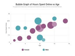 Bubble Graph Of Hours Spent Online Vs Age