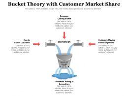 Bucket Theory With Customer Market Share