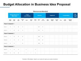 Budget Allocation In Business Idea Proposal Ppt Powerpoint Presentation Layouts Graphic Tips
