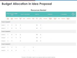 Budget Allocation In Idea Proposal Ppt Powerpoint Presentation Ideas Show