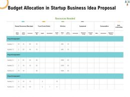 Budget Allocation In Startup Business Idea Proposal Ppt Powerpoint Presentation Inspiration