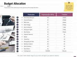 Budget Allocation Rebranding And Relaunching Ppt Formats