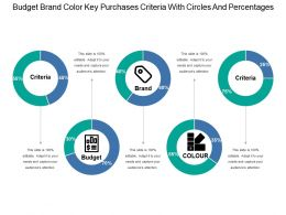 Budget Brand Color Key Purchases Criteria With Circles And Percentages