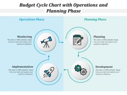 Budget Cycle Chart With Operations And Planning Phase