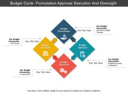 Budget Cycle Formulation Approval Execution And Oversight