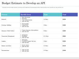 Budget Estimate To Develop An API Ppt File Slides
