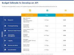 Budget Estimate To Develop An API Ppt Powerpoint Presentation Visual Aids Ideas
