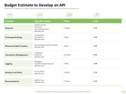 Budget Estimate To Develop An API Support Services Ppt Introduction