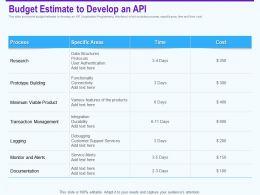 Budget Estimate To Develop An Api Transaction Management Ppt Portoflio