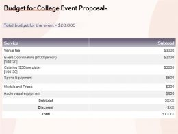 Budget For College Event Proposal Ppt Powerpoint Presentation Slides Tips