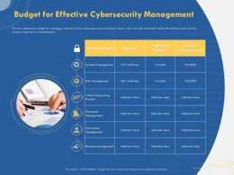 Budget For Effective Cybersecurity Management Client Onboarding Powerpoint Images