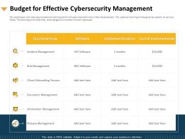 Budget For Effective Cybersecurity Management Document Powerpoint Presentation Deck