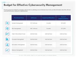 Budget For Effective Cybersecurity Management Software Ppt Powerpoint Gallery Icons