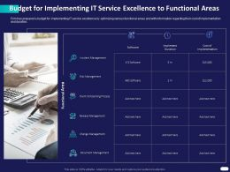 Budget For Implementing IT Service Excellence To Functional Areas Ppt Powerpoint Slide