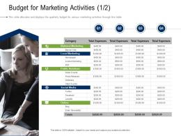 Budget For Marketing Activities Business Development And Marketing Plan Ppt Demonstration