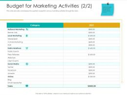 Budget For Marketing Activities Email Email Social Ppt Summary Samples