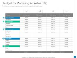 Budget For Marketing Activities Email New Business Development And Marketing Strategy Ppt Skills