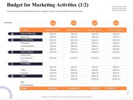 Budget For Marketing Activities Relations Marketing And Business Development Action Plan Ppt Graphics