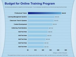Budget For Online Training Program Classroom Ppt Powerpoint Presentation Diagram Ppt