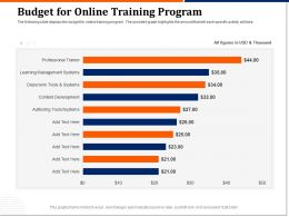 Budget For Online Training Program Management Ppt Icon Designs