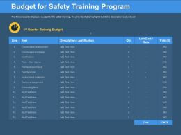 Budget For Safety Training Program Facility Rental Ppt Powerpoint Presentation Visual Aids Slides