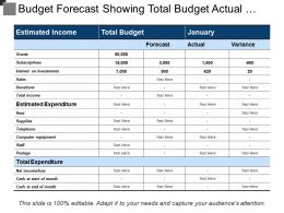 Budget Forecast Showing Total Budget Actual And Variance
