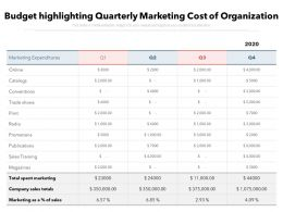 Budget Highlighting Quarterly Marketing Cost Of Organization