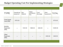 Budget Operating Cost For Implementing Strategies