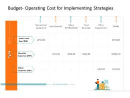 Budget Operating Cost For Implementing Strategies Corporate Tactical Action Plan Template Company