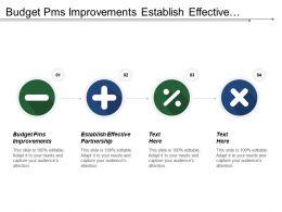 Budget Pms Improvements Establish Effective Partnership Volume Output