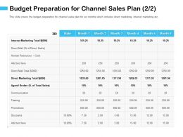 Budget Preparation For Channel Sales Plan M2923 Ppt Powerpoint Presentation Model Inspiration