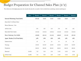 Budget Preparation For Channel Sales Plan Mail Ppt Powerpoint Presentation Diagram Ppt