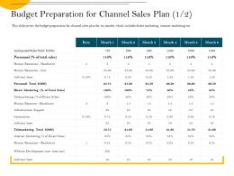 Budget Preparation For Channel Sales Plan Support Ppt Powerpoint Presentation File Deck