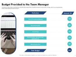 Budget Provided To The Team Manager Equipments Ppt Powerpoint Presentation Model Graphics Pictures