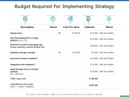 Budget Required For Implementing Strategy Features Powerpoint Presentation Slides