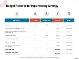 Budget Required For Implementing Strategy Platform Ppt Powerpoint Presentation Gallery Graphics