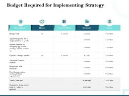 Budget Required For Implementing Strategy Version Control Ppt Powerpoint Files