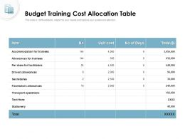 Budget Training Cost Allocation Table