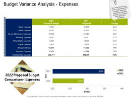 Budget Variance Analysis Expenses Commercial Real Estate Property Management Ppt Vector