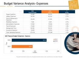 Budget Variance Analysis Expenses Real Estate Industry In Us Ppt Powerpoint Presentation Influencers