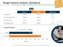 Budget Variance Analysis Operational Real Estate Industry In Us Ppt Powerpoint Presentation Show Example