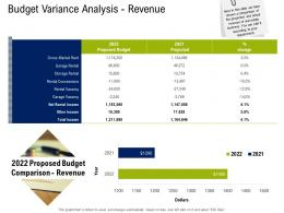 Budget Variance Analysis Revenue Commercial Real Estate Property Management Ppt Images