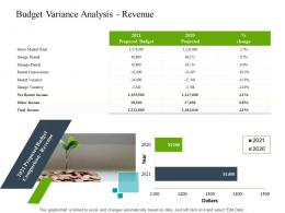 Budget Variance Analysis Revenue Construction Industry Business Plan Investment Ppt Tips