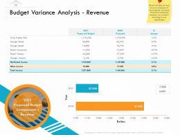 Budget Variance Analysis Revenue M3144 Ppt Powerpoint Presentation Model Example