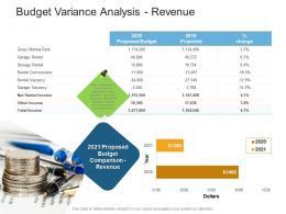 Budget Variance Analysis Revenue Real Estate Management And Development Ppt Information